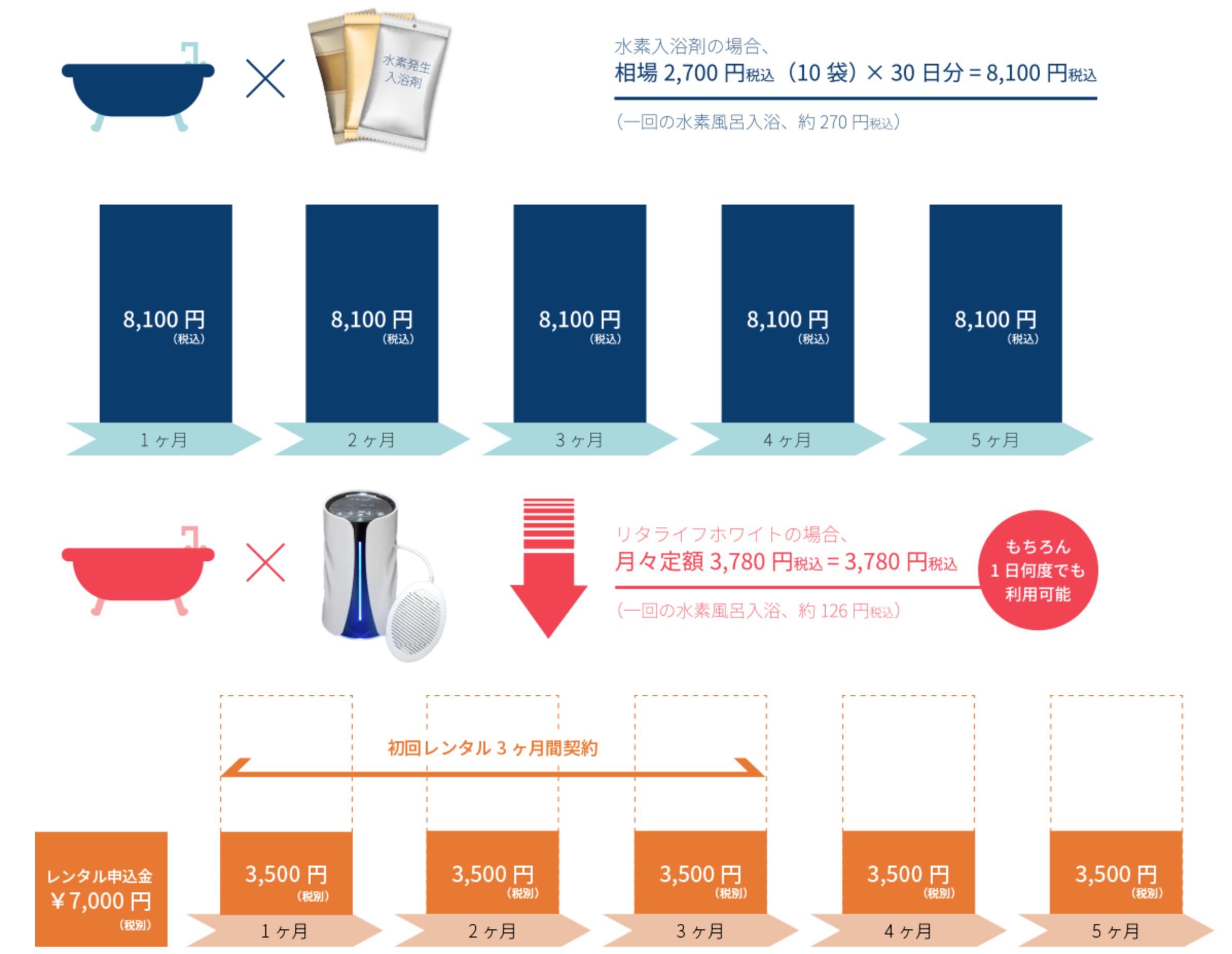 入浴剤とリタライフ の比較